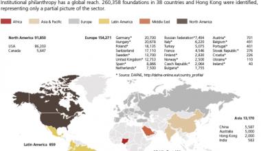 Lanzan el Global Philanthropy Report, investigación de Harvard en colaboración con CEFIS UAI
